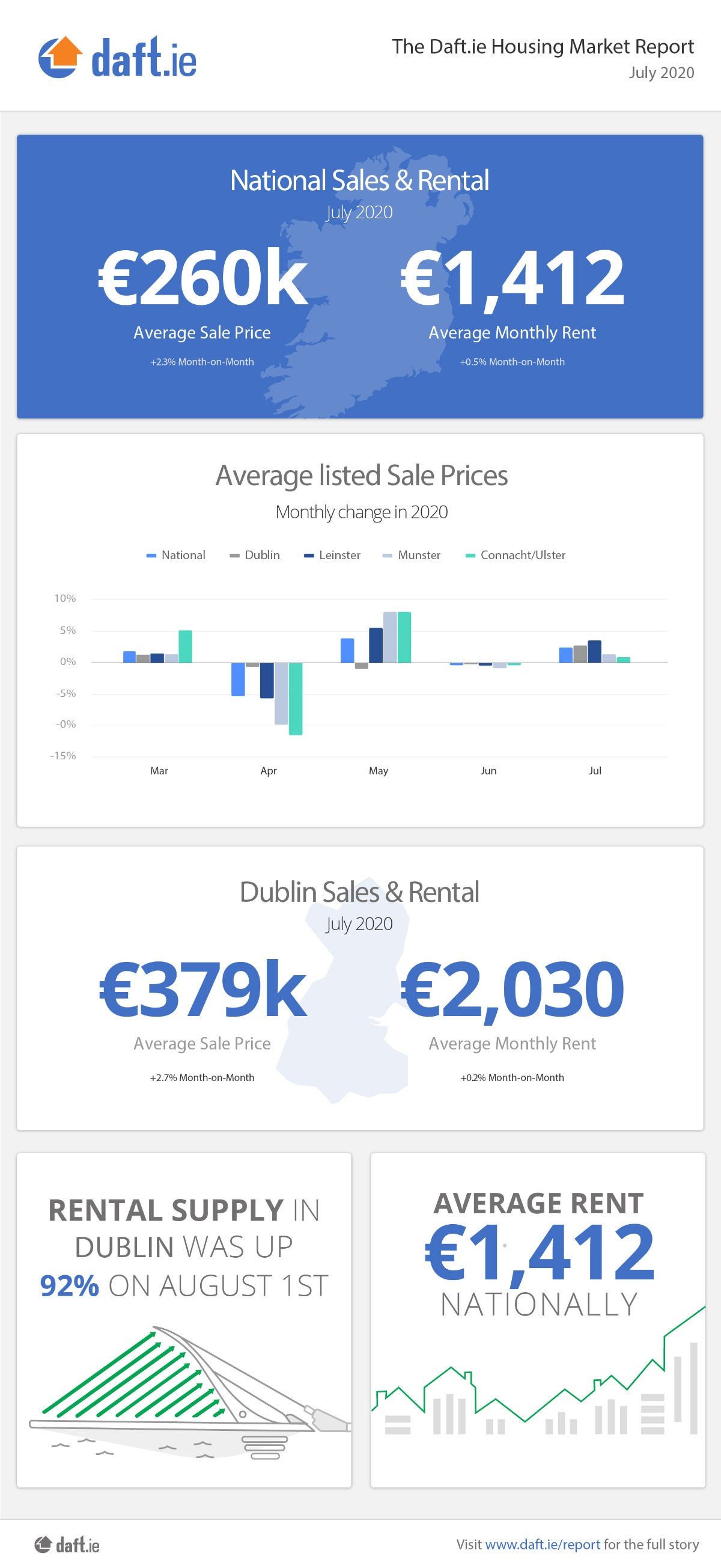 Daft.ie Housing Report: July 2020 Infographic
