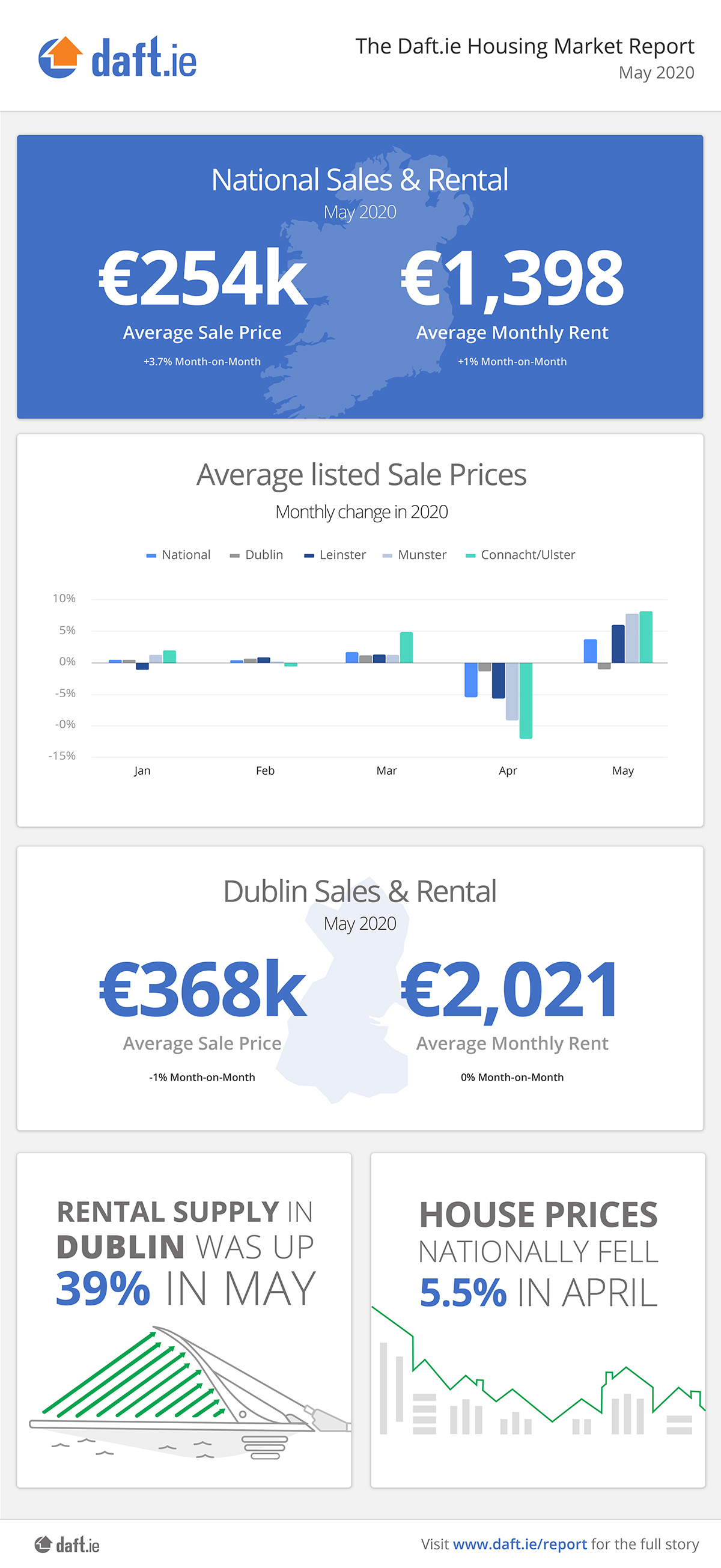 Daft.ie Housing Report: May 2020 Infographic